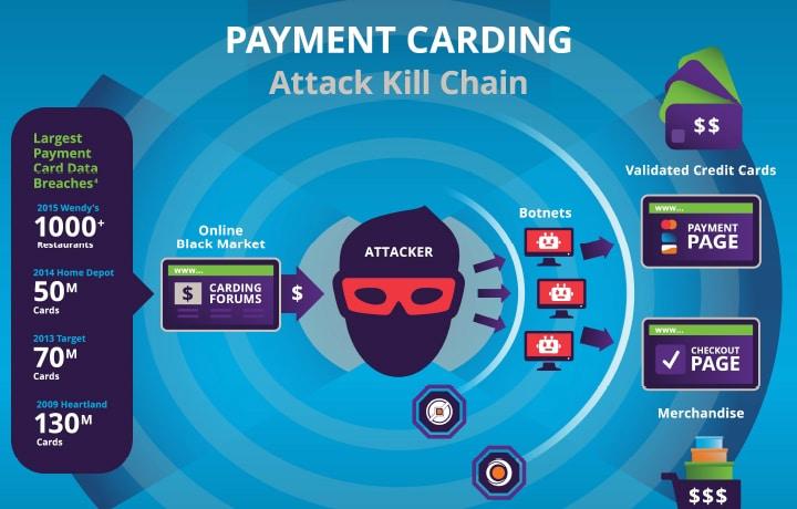 Combat Payment Card Fraud