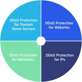 Imperva DDoS Protection Pie