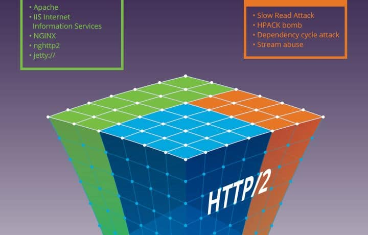 HTTP/2: Faster Doesn't Mean Safer, Attack Surface Growing Exponentially