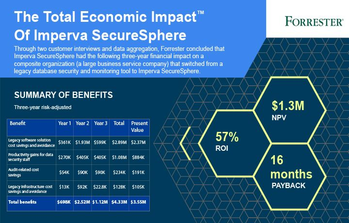 Infographic Summary for Forrester Study: The Total Economic Impact™ Of ImpervaSecureSphere
