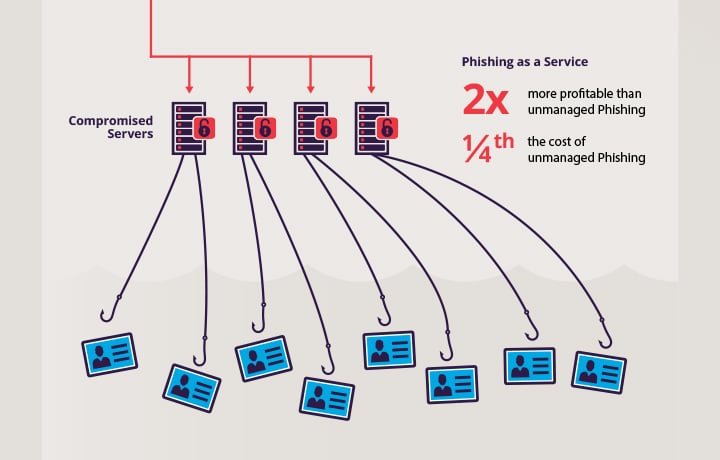 Phishing made easy: Time to rethink your prevention strategy?