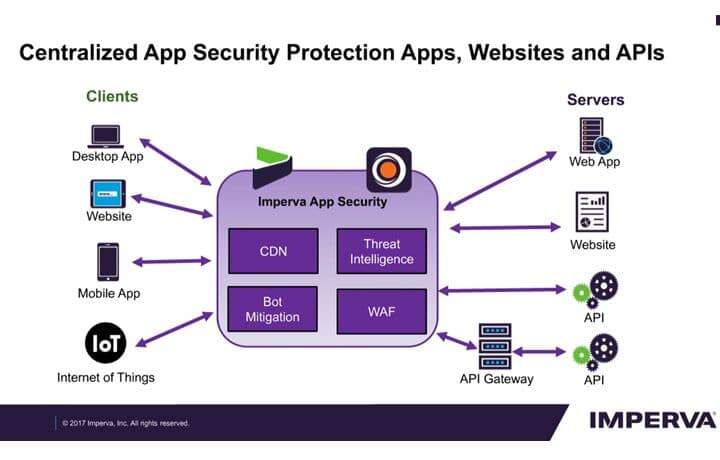 API Security with Imperva SecureSphere
