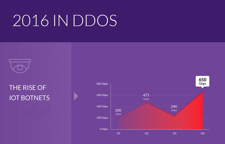 Q4 2016 Global DDoS Threat Landscape Report