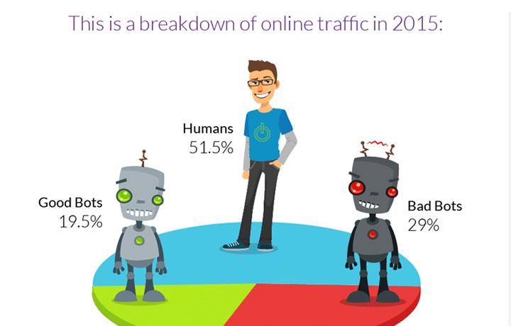 Bot Traffic Report 2015