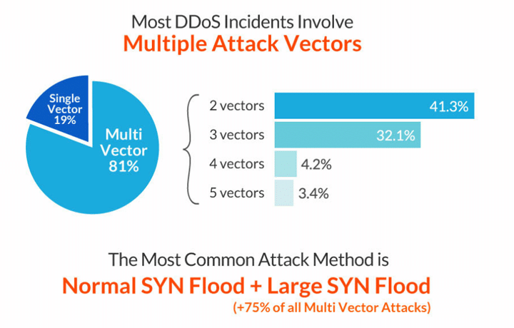DDoS Attack Trends – 2013-2014