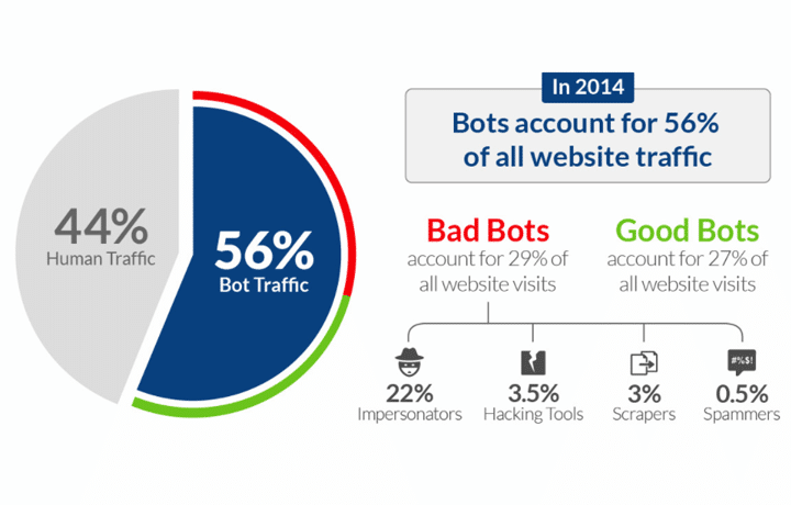 Bot Traffic Report 2014