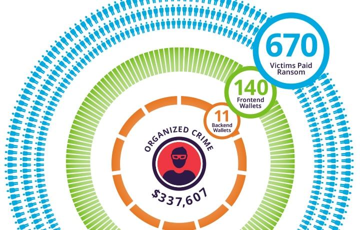 Organized Crime Fingerprints All Over Ransomware