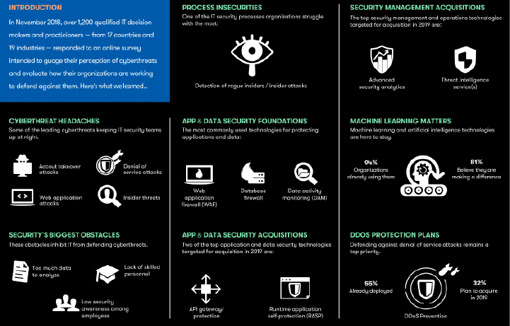 2019 Cyberthreat Defense Report Infographic