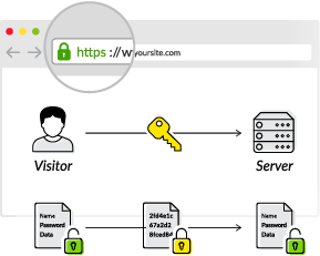 CDN & SSL/TLS | Faster Stronger Handshake | CDN Guide | Imperva