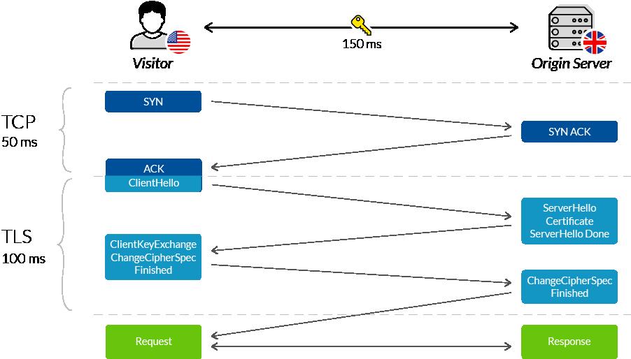 CDN \u0026 SSL/TLS | Faster Stronger Handshake | CDN Guide | Imperva