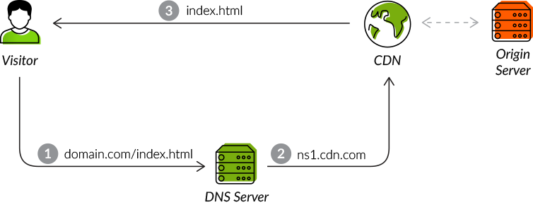 What is a CDN? How does a CDN Work? | Imperva