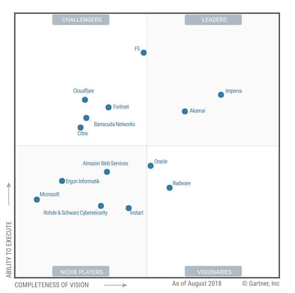 2018 Gartner Magic Quadrant WAF