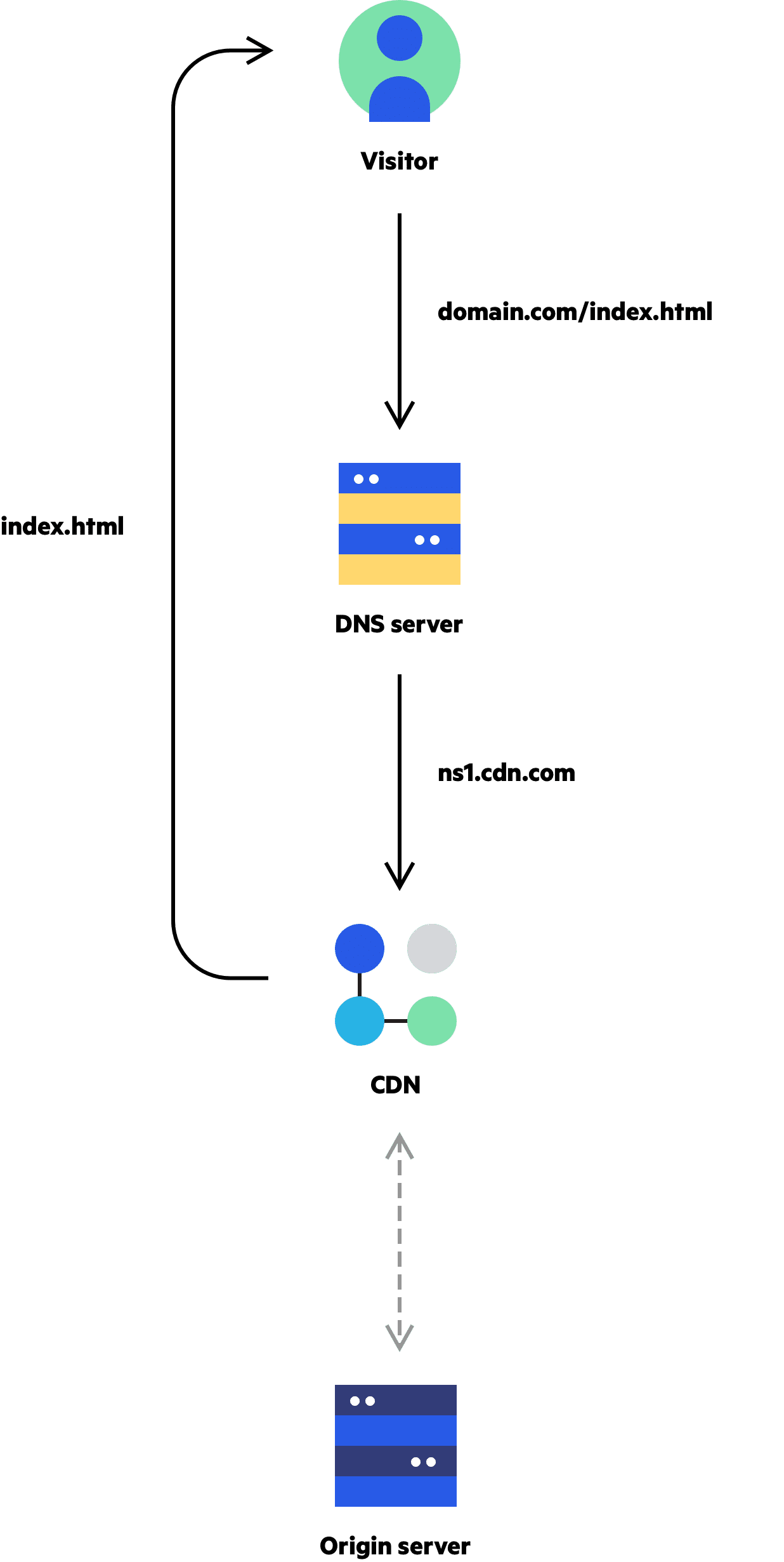 Imperva CDN Guide: Start Using a CDN