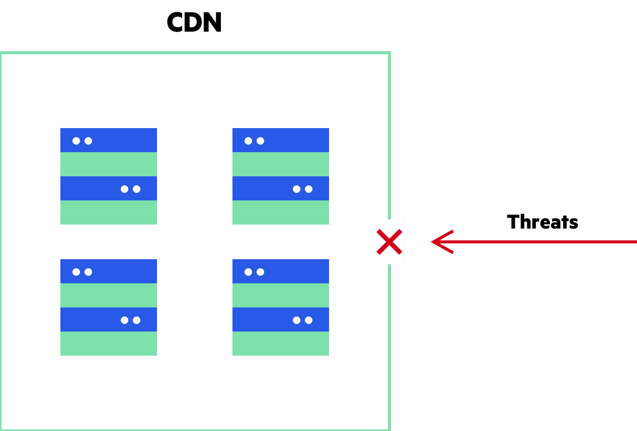 Imperva CDN Guide: Website Security