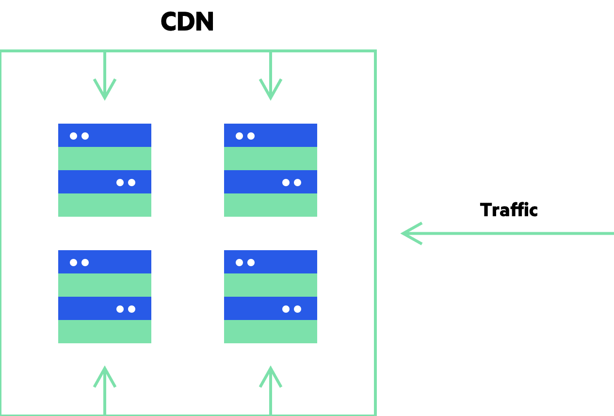 Imperva CDN Guide: Load Balancing