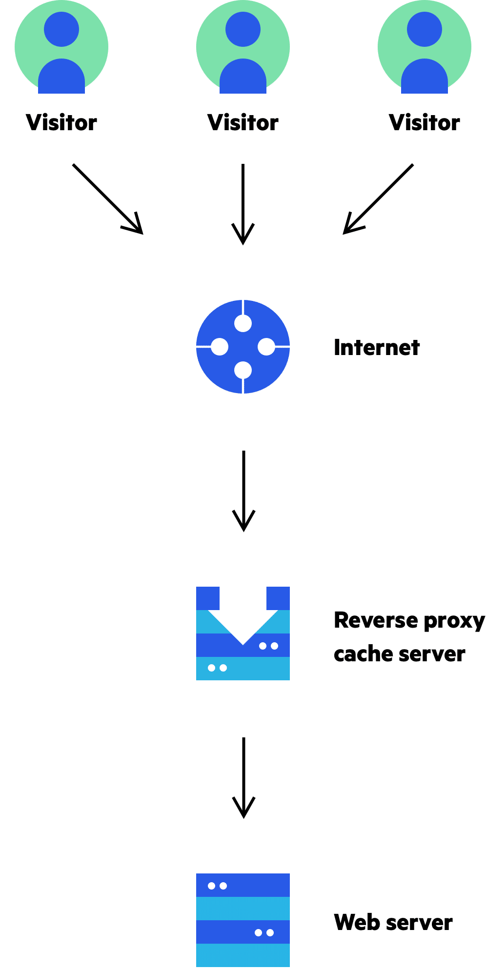 Web Http S Cache And Caching Proxy Cdn Guide Imperva
