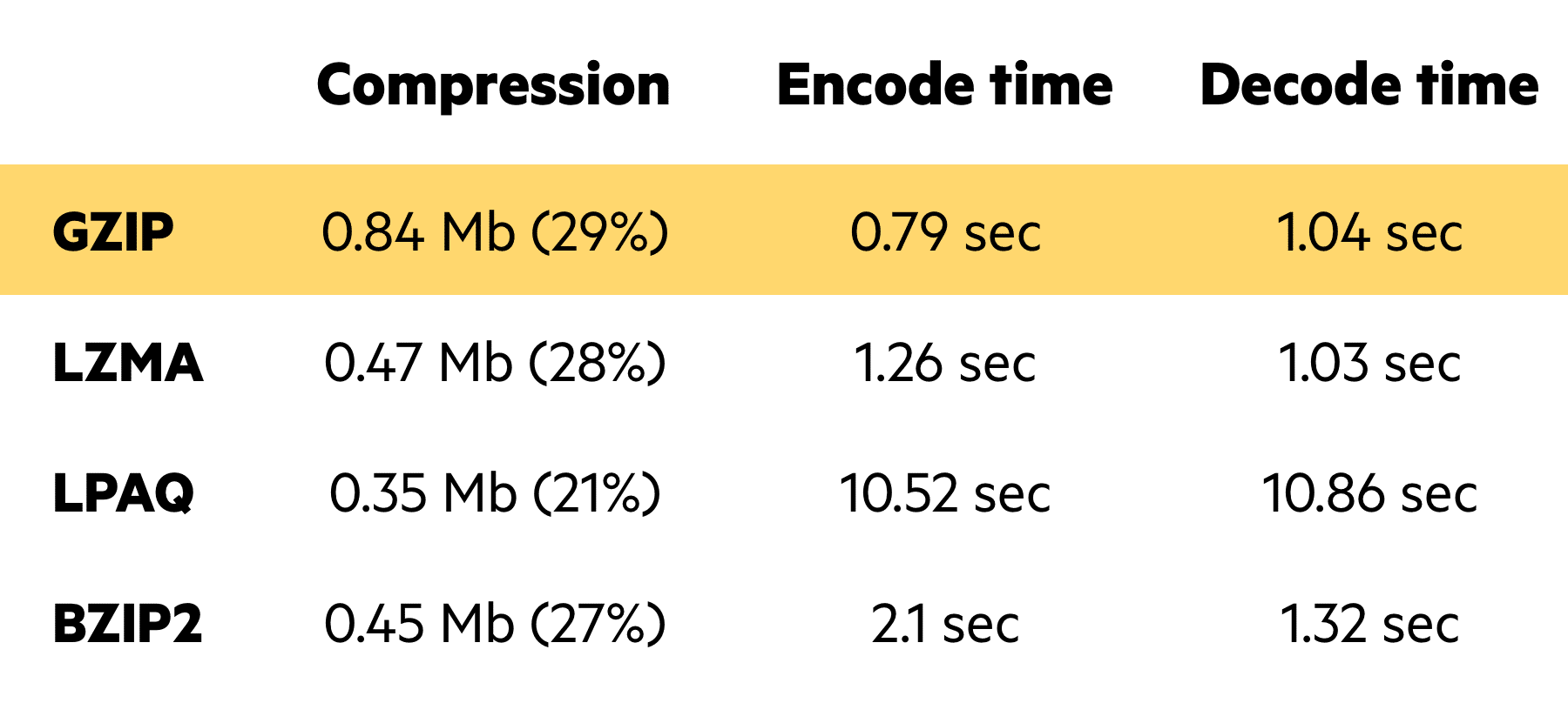 Imperva CDN Guide: File Compression