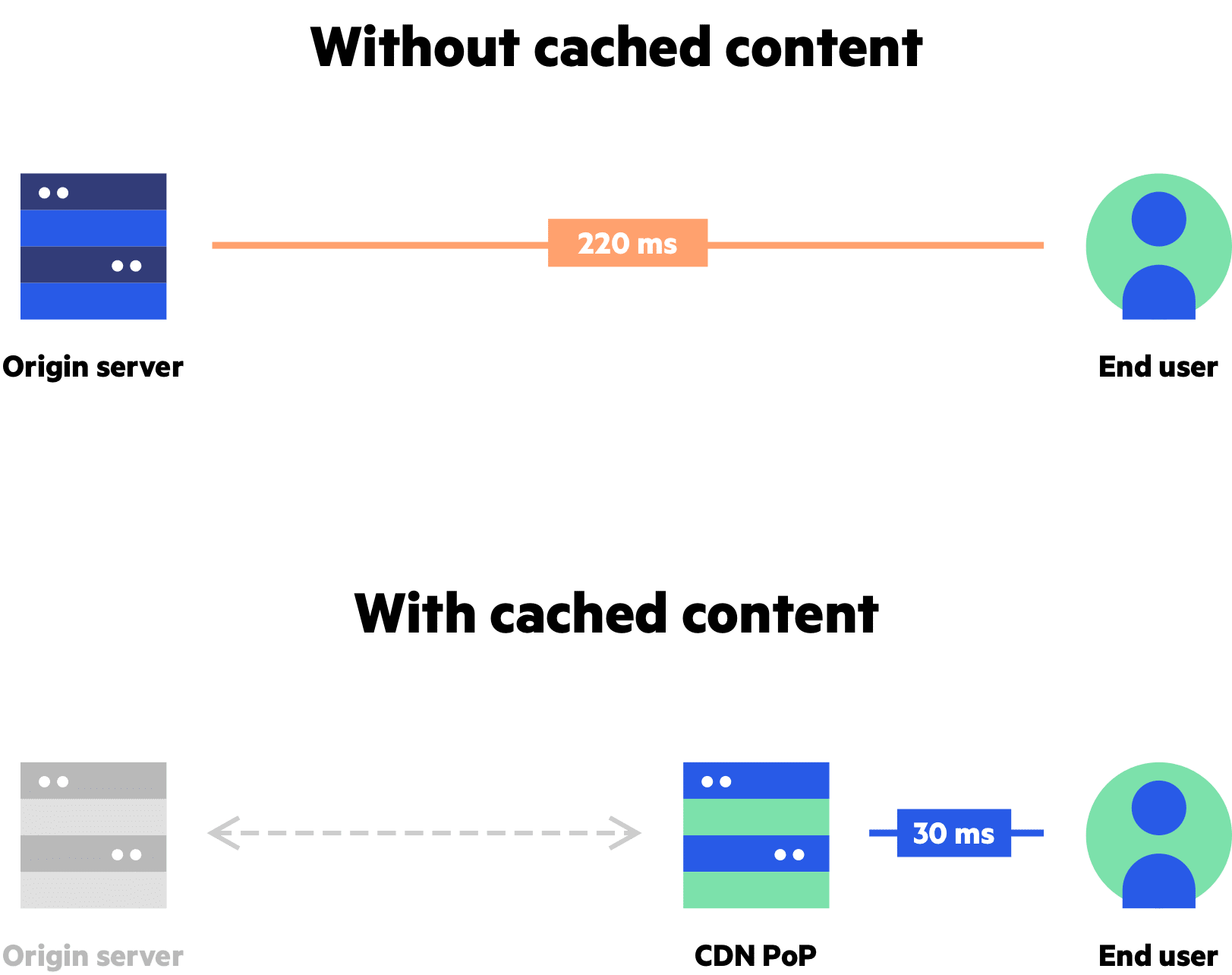 Imperva CDN Guide: Cache Optimization