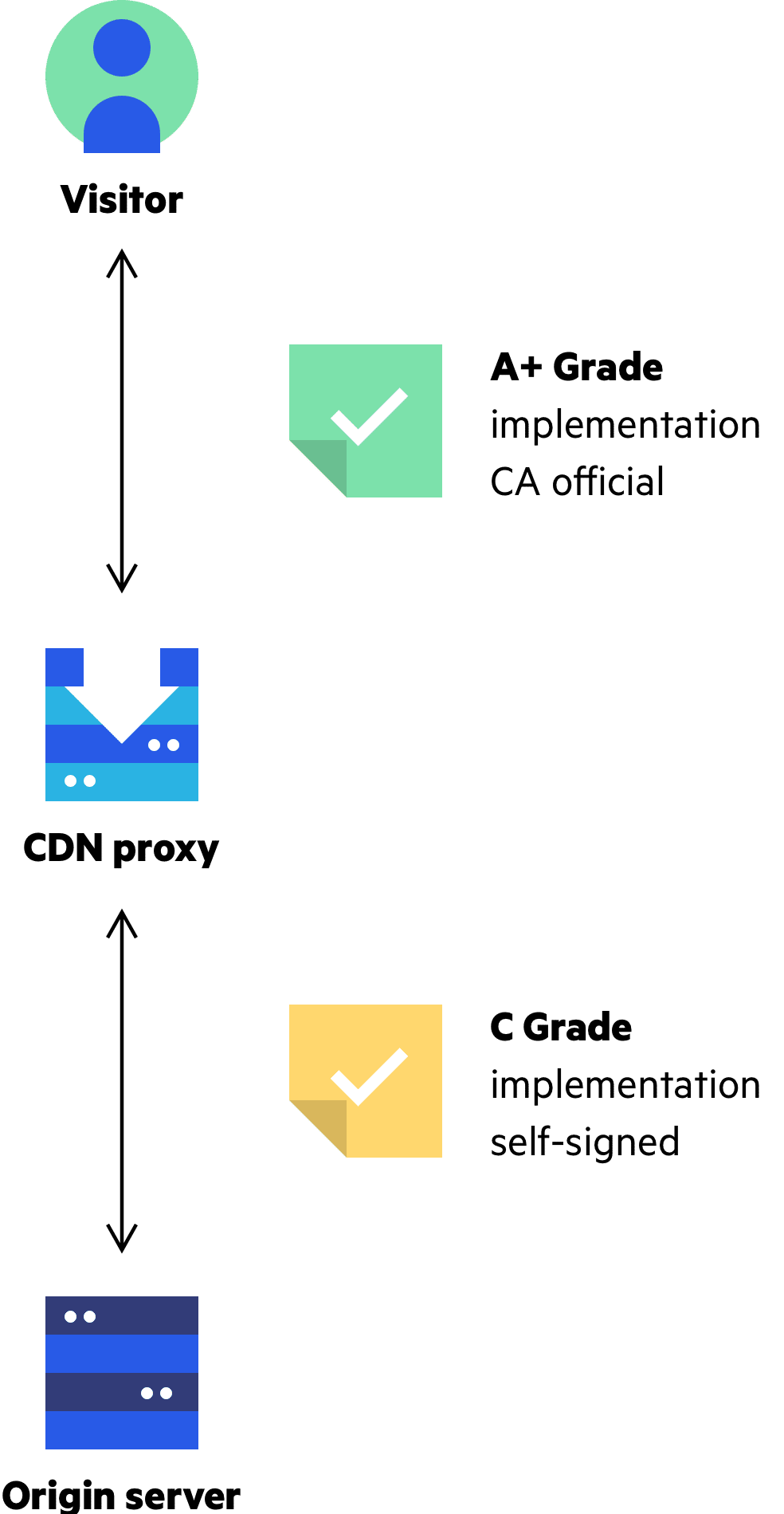 Imperva CDN Guide: CDN for an No-Hassle Grade A+ Certificate
